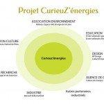 CurieuZ'énergies - Un projet collectif